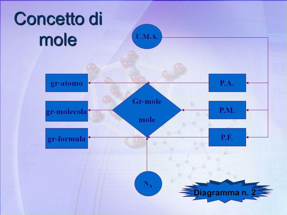 Massa molare La massa molare di un elemento è la massa atomica espressa in grammi. La sua unità unità è g/mol (grammi per mole). La massa molare è ind