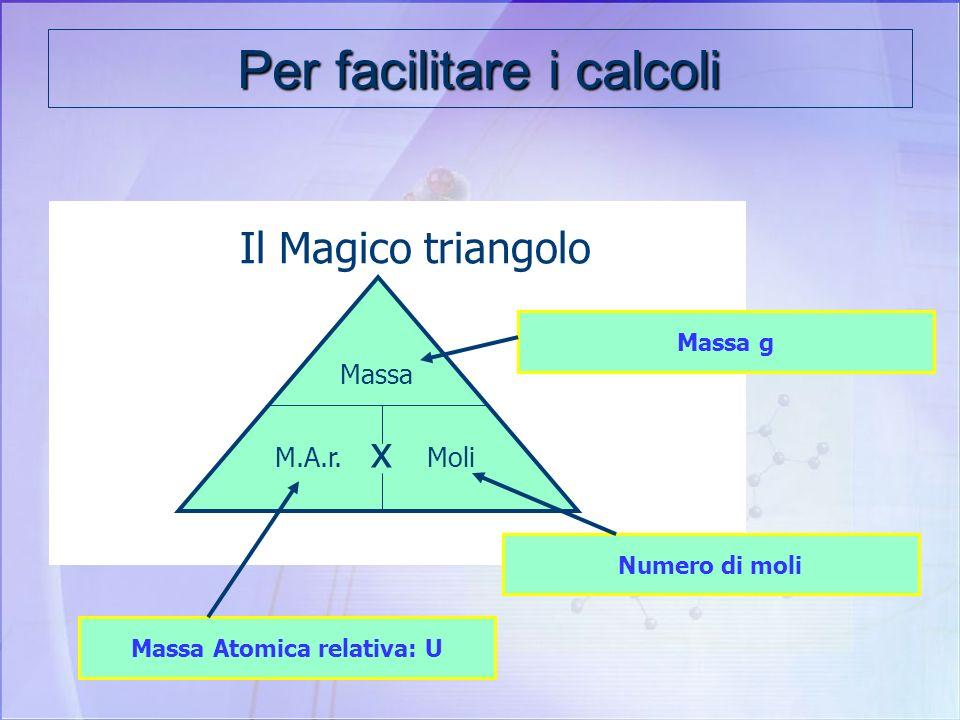 Trovare il numero di moli contenute in una massa data di una certa sostanza N moli = Massa della sostanza in g Massa molare della sostanza g/mol Es. T