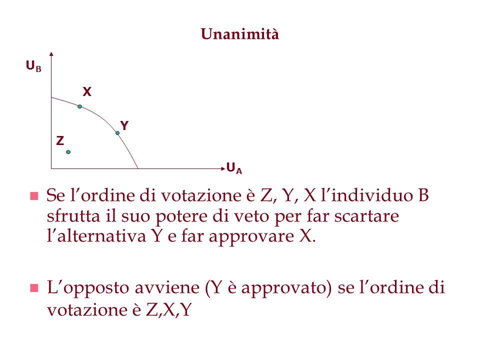 Unanimità n Se lordine di votazione è Z, Y, X lindividuo B sfrutta il suo potere di veto per far scartare lalternativa Y e far approvare X. n Lopposto