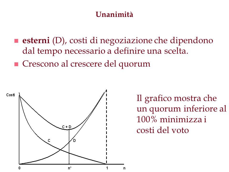 Unanimità n esterni (D), costi di negoziazione che dipendono dal tempo necessario a definire una scelta. n Crescono al crescere del quorum Il grafico