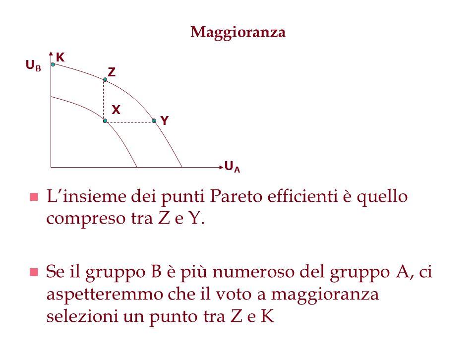 Maggioranza n Linsieme dei punti Pareto efficienti è quello compreso tra Z e Y. n Se il gruppo B è più numeroso del gruppo A, ci aspetteremmo che il v
