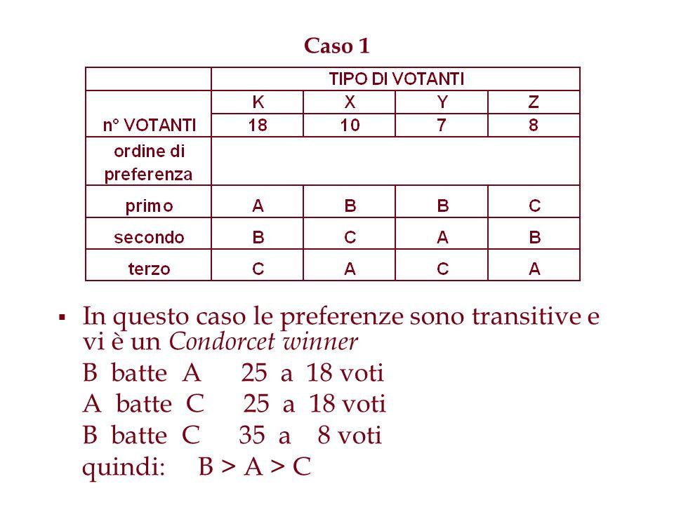 Caso 1 In questo caso le preferenze sono transitive e vi è un Condorcet winner B batte A 25 a 18 voti A batte C 25 a 18 voti B batte C 35 a 8 voti qui