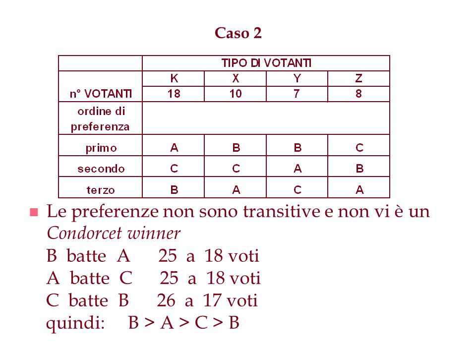 Caso 2 n Le preferenze non sono transitive e non vi è un Condorcet winner B batte A 25 a 18 voti A batte C 25 a 18 voti C batte B 26 a 17 voti quindi:
