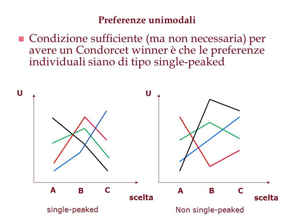 Preferenze unimodali n Condizione sufficiente (ma non necessaria) per avere un Condorcet winner è che le preferenze individuali siano di tipo single-p