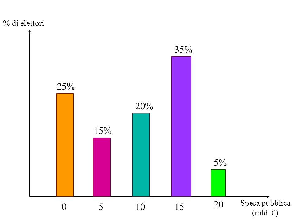 051015 20 Spesa pubblica (mld. ) % di elettori 35% 5% 25% 15% 20%