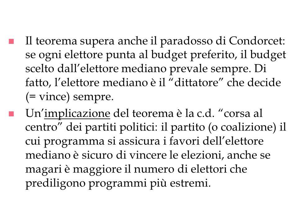 n Il teorema supera anche il paradosso di Condorcet: se ogni elettore punta al budget preferito, il budget scelto dallelettore mediano prevale sempre.