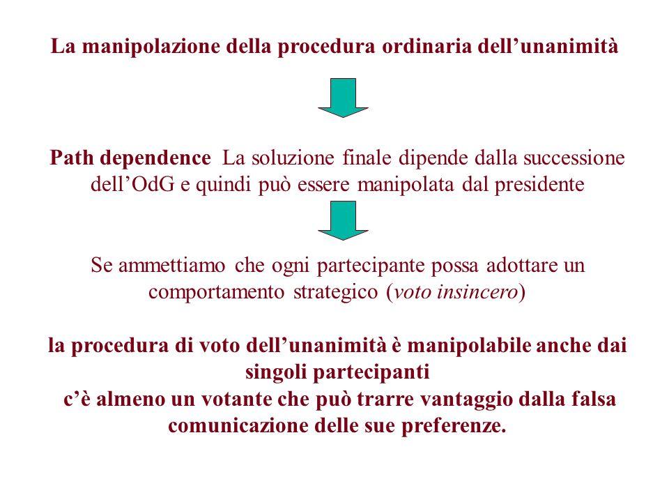 La manipolazione della procedura ordinaria dellunanimità Path dependence La soluzione finale dipende dalla successione dellOdG e quindi può essere man