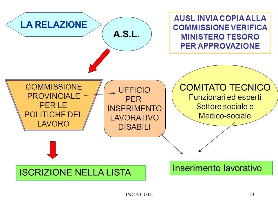 INCA CGIL13 LA RELAZIONE COMMISSIONE PROVINCIALE PER LE POLITICHE DEL LAVORO ISCRIZIONE NELLA LISTA A.S.L. AUSL INVIA COPIA ALLA COMMISSIONE VERIFICA