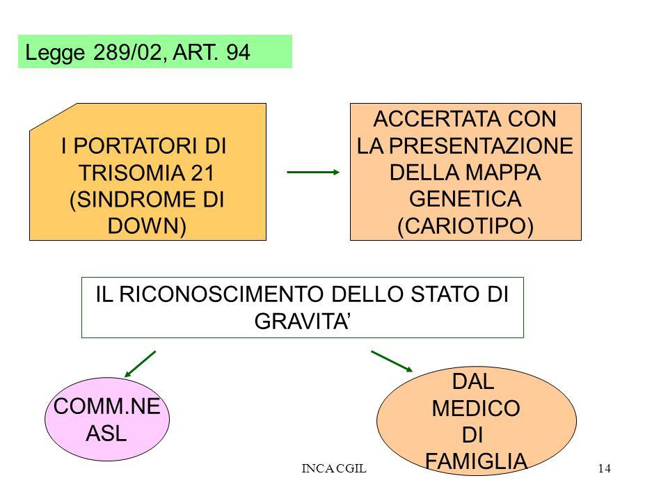 INCA CGIL14 Legge 289/02, ART. 94 I PORTATORI DI TRISOMIA 21 (SINDROME DI DOWN) ACCERTATA CON LA PRESENTAZIONE DELLA MAPPA GENETICA (CARIOTIPO) IL RIC