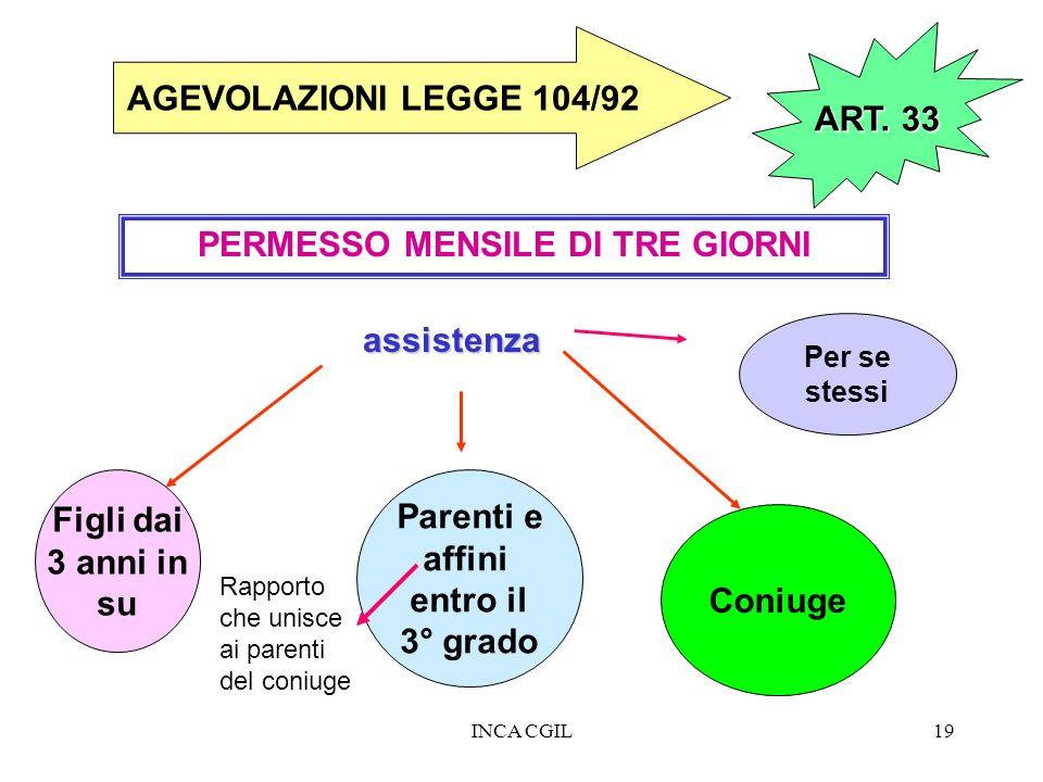 INCA CGIL19 PERMESSO MENSILE DI TRE GIORNI AGEVOLAZIONI LEGGE 104/92 Figli dai 3 anni in su Parenti e affini entro il 3° grado Coniuge assistenza Per