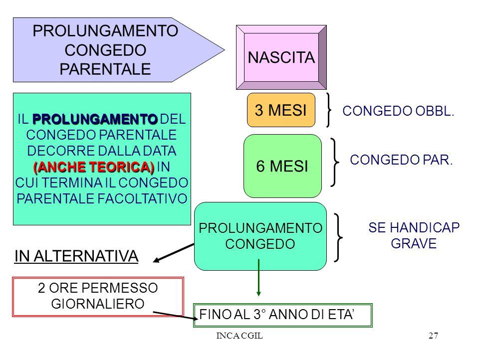 INCA CGIL27 PROLUNGAMENTO CONGEDO PARENTALE 3 MESI NASCITA 6 MESI PROLUNGAMENTO CONGEDO FINO AL 3° ANNO DI ETA CONGEDO OBBL. CONGEDO PAR. SE HANDICAP