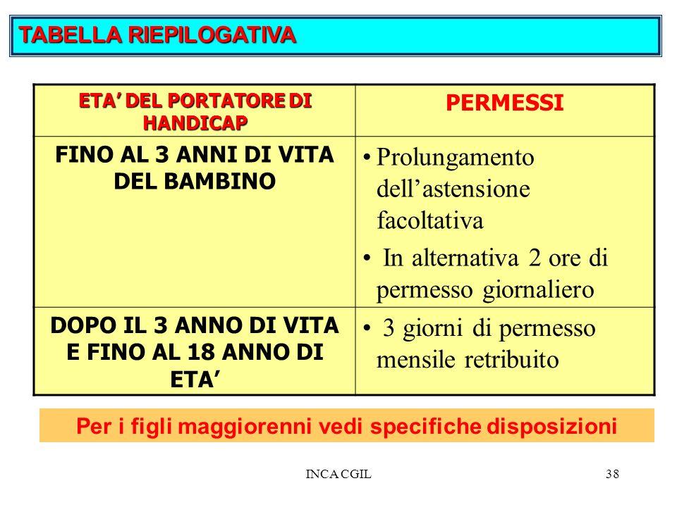 INCA CGIL38 TABELLA RIEPILOGATIVA ETA DEL PORTATORE DI HANDICAP PERMESSI FINO AL 3 ANNI DI VITA DEL BAMBINO Prolungamento dellastensione facoltativa I