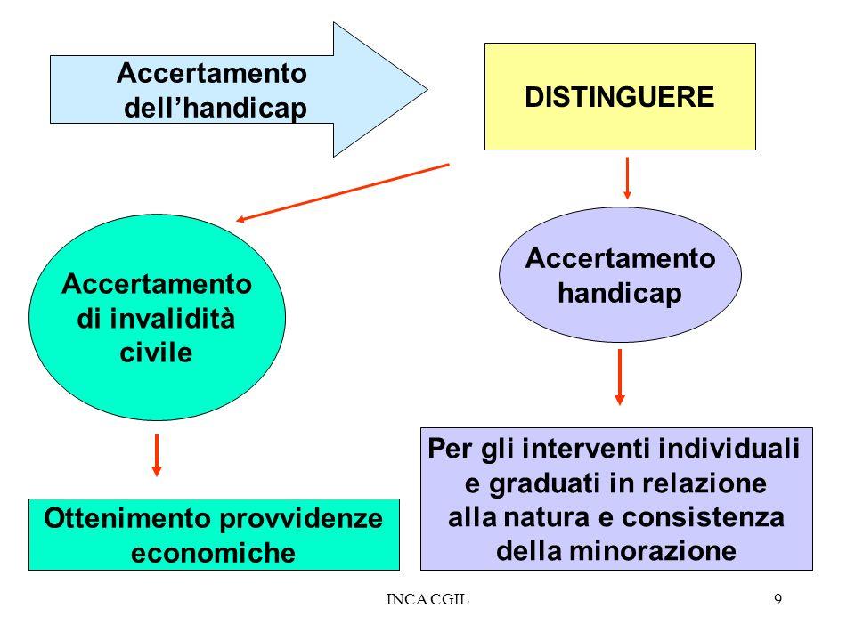 INCA CGIL9 Accertamento dellhandicap DISTINGUERE Accertamento di invalidità civile Accertamento handicap Ottenimento provvidenze economiche Per gli in