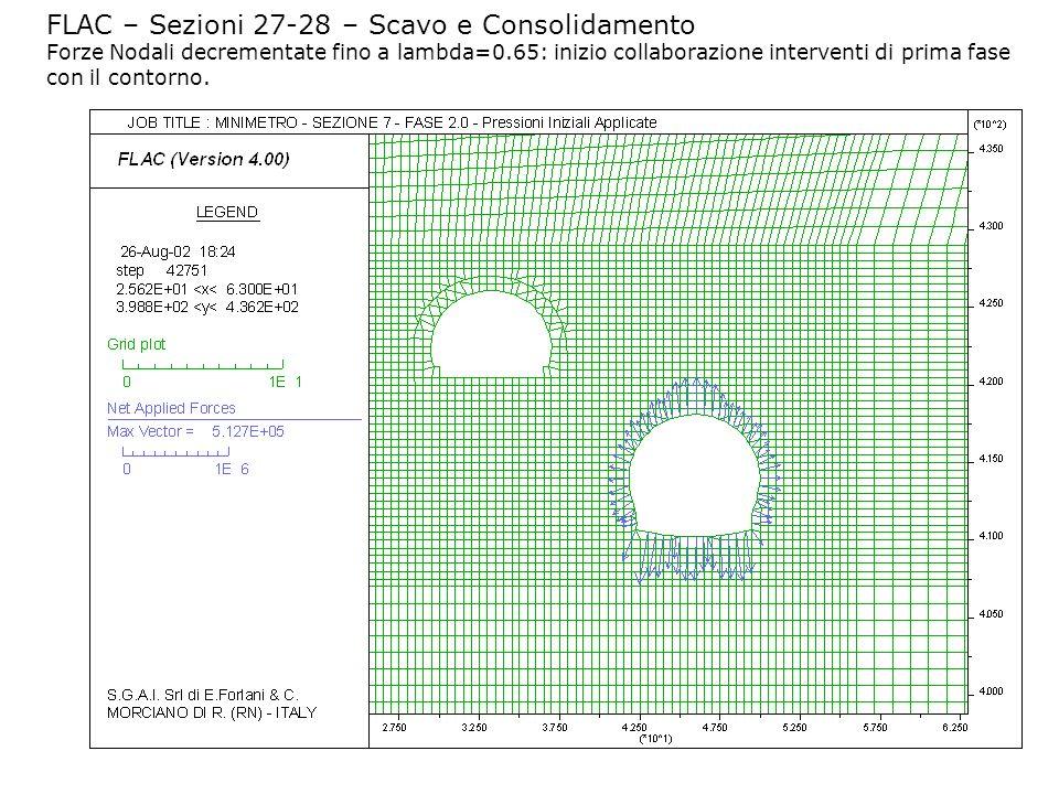 FLAC – Sezioni 27-28 – Scavo e Consolidamento Forze Nodali decrementate fino a lambda=0.65: inizio collaborazione interventi di prima fase con il cont