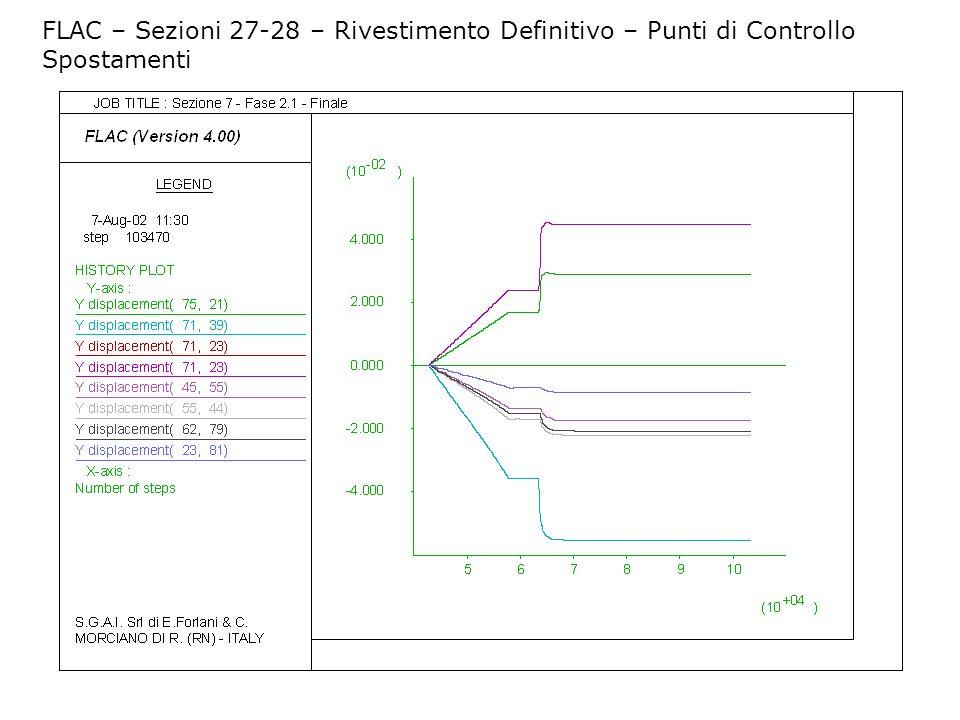 FLAC – Sezioni 27-28 – Rivestimento Definitivo – Punti di Controllo Spostamenti