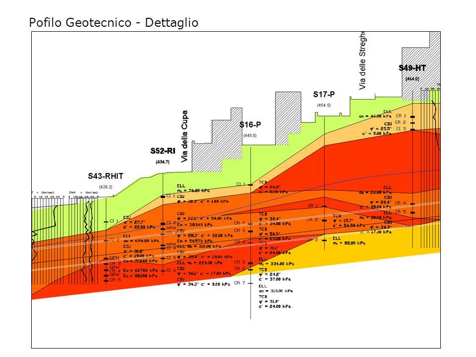 Pofilo Geotecnico - Legenda