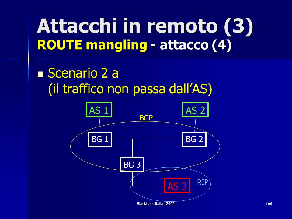 Blackhats italia 2002106 Attacchi in remoto (3) ROUTE mangling - attacco (4) Scenario 2 a (il traffico non passa dallAS) Scenario 2 a (il traffico non