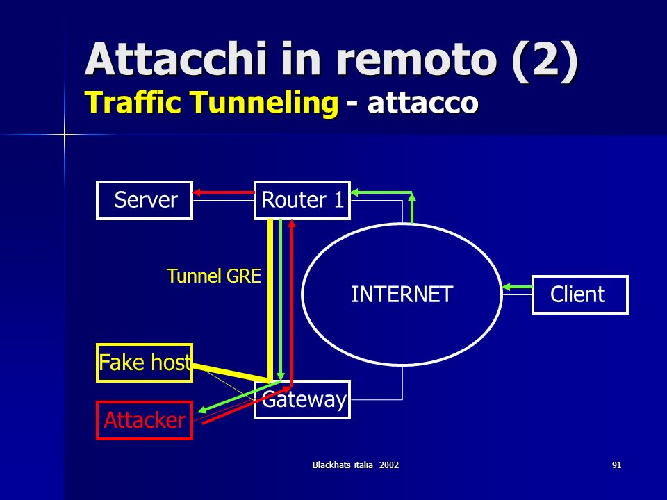 Blackhats italia 200291 Attacchi in remoto (2) Traffic Tunneling - attacco Router 1 Gateway INTERNET Server Client Fake host Attacker Tunnel GRE
