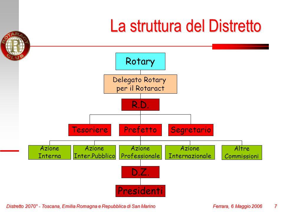 Distretto 2070° - Toscana, Emilia Romagna e Repubblica di San Marino 7 Ferrara, 6 Maggio 2006 Distretto 2070° - Toscana, Emilia Romagna e Repubblica d