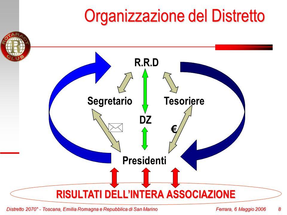 Distretto 2070° - Toscana, Emilia Romagna e Repubblica di San Marino 9 Ferrara, 6 Maggio 2006 Distretto 2070° - Toscana, Emilia Romagna e Repubblica di San Marino 9 Ferrara, 6 Maggio 2006 Il Club ha la struttura giuridica di unassociazione.