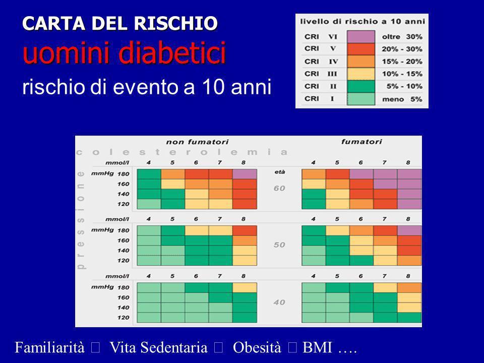 CARTA DEL RISCHIO uomini diabetici rischio di evento a 10 anni Familiarità Vita Sedentaria  Obesità  BMI ….