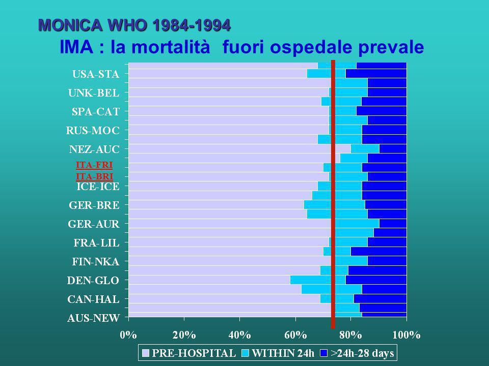 IMA : la mortalità fuori ospedale prevale ITA-FRI MONICA WHO 1984-1994 ITA-BRI
