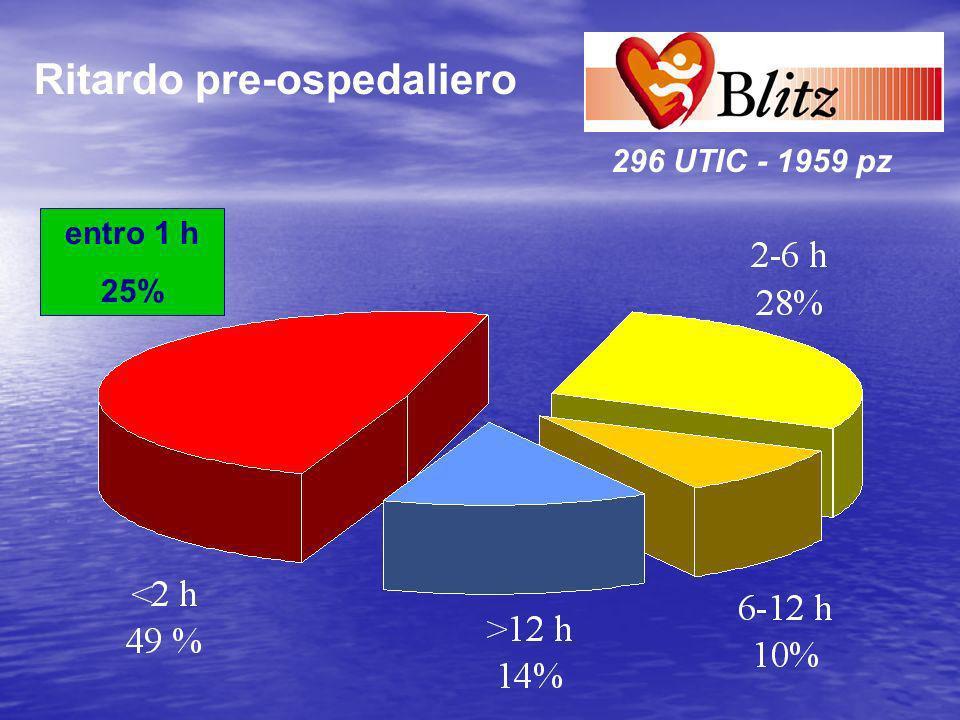 296 UTIC - 1959 pz Ritardo pre-ospedaliero entro 1 h 25%