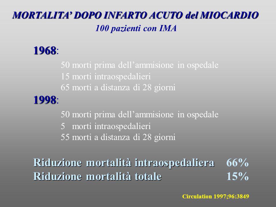 MORTALITA DOPO INFARTO ACUTO del MIOCARDIO 100 pazienti con IMA 1968 1968: 50 morti prima dellammisione in ospedale 15 morti intraospedalieri 65 morti