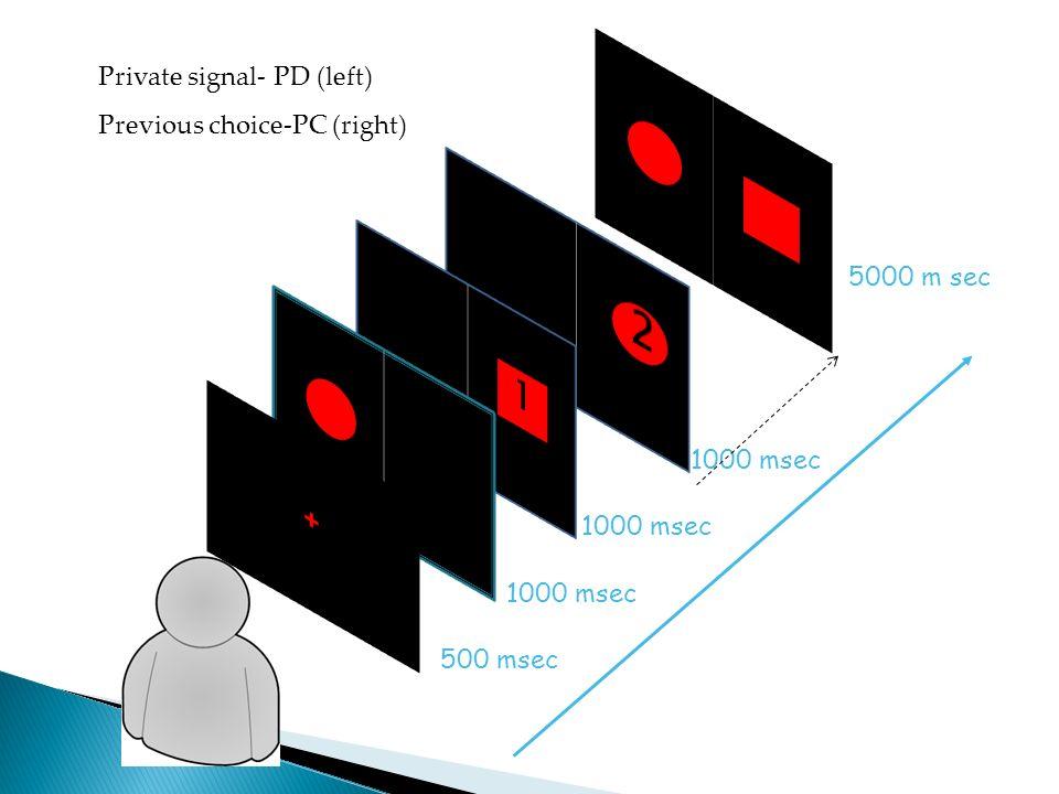 5000 m sec Private signal- PD (left) Previous choice-PC (right) 1000 msec 500 msec 1000 msec
