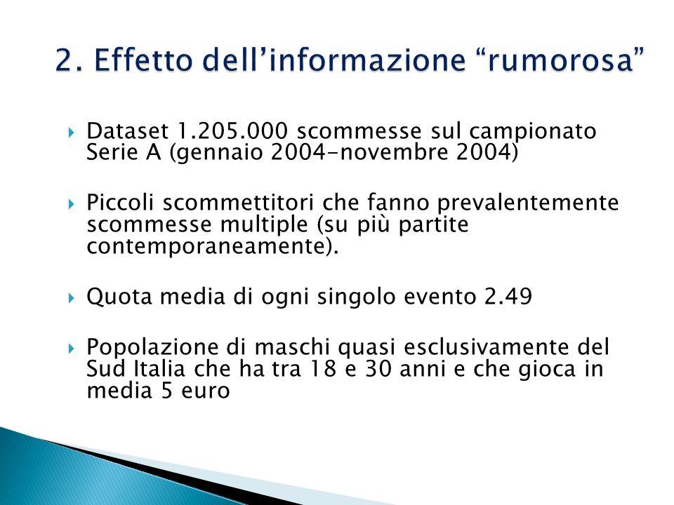 Dataset 1.205.000 scommesse sul campionato Serie A (gennaio 2004-novembre 2004) Piccoli scommettitori che fanno prevalentemente scommesse multiple (su