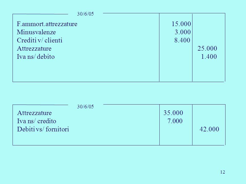 12 30/6/05 F.ammort.attrezzature 15.000 Minusvalenze 3.000 Crediti v/ clienti 8.400 Attrezzature 25.000 Iva ns/ debito 1.400 30/6/05 Attrezzature 35.0