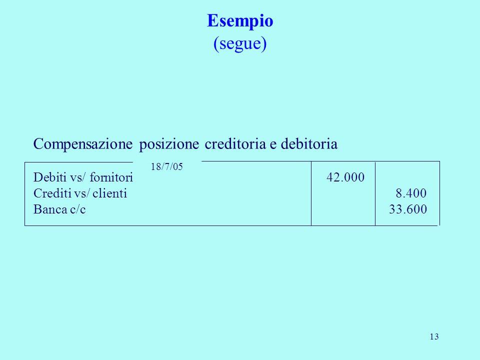 13 18/7/05 Debiti vs/ fornitori 42.000 Crediti vs/ clienti 8.400 Banca c/c 33.600 Esempio (segue) Compensazione posizione creditoria e debitoria
