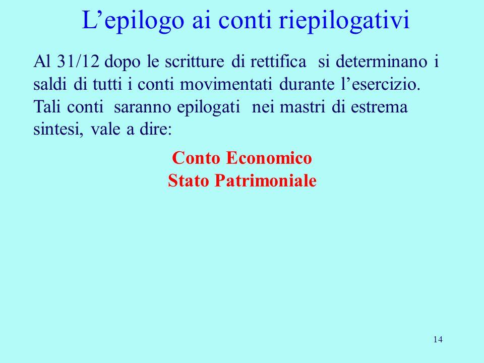 14 Lepilogo ai conti riepilogativi Al 31/12 dopo le scritture di rettifica si determinano i saldi di tutti i conti movimentati durante lesercizio. Tal