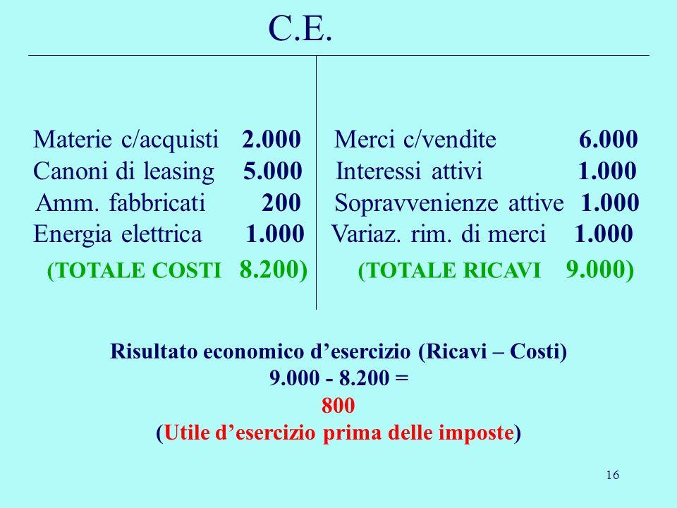 16 Materie c/acquisti 2.000 Merci c/vendite 6.000 Canoni di leasing 5.000 Interessi attivi 1.000 Amm. fabbricati 200 Sopravvenienze attive 1.000 Energ