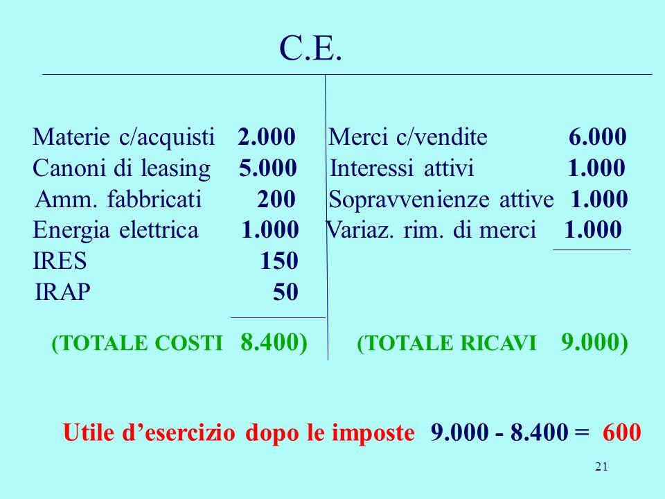 21 C.E. Utile desercizio dopo le imposte 9.000 - 8.400 = 600 Materie c/acquisti 2.000 Merci c/vendite 6.000 Canoni di leasing 5.000 Interessi attivi 1