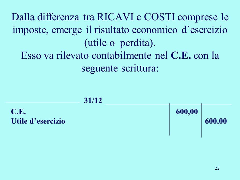22 Dalla differenza tra RICAVI e COSTI comprese le imposte, emerge il risultato economico desercizio (utile o perdita). Esso va rilevato contabilmente