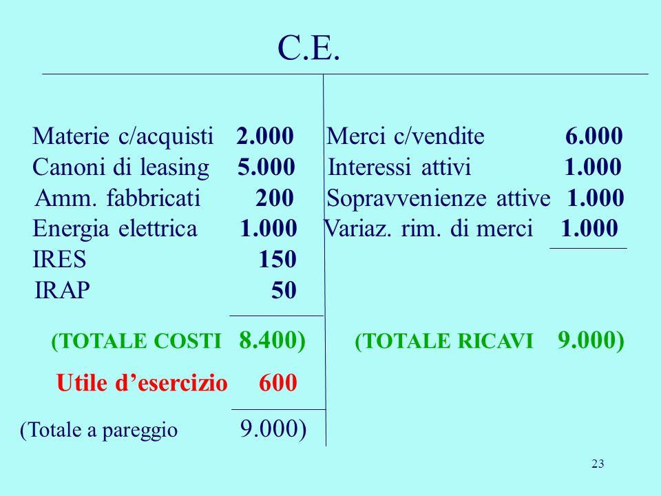 23 Utile desercizio 600 (Totale a pareggio 9.000) C.E. Materie c/acquisti 2.000 Merci c/vendite 6.000 Canoni di leasing 5.000 Interessi attivi 1.000 A