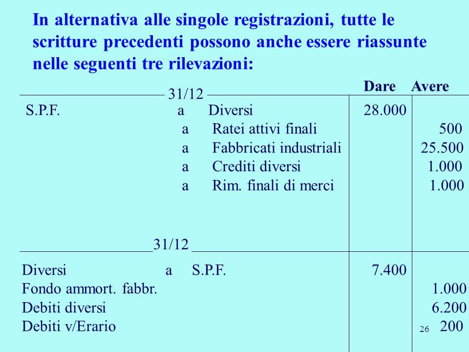 26 31/12 Dare Avere S.P.F. a Diversi 28.000 a Ratei attivi finali 500 a Fabbricati industriali 25.500 a Crediti diversi 1.000 a Rim. finali di merci 1