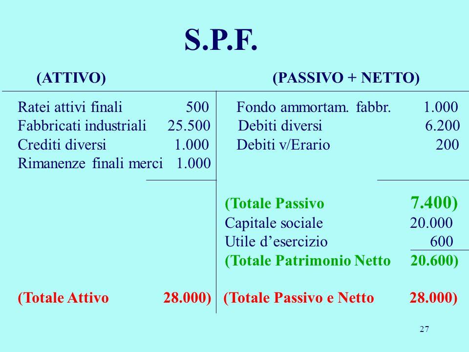 27 S.P.F. Ratei attivi finali 500 Fondo ammortam. fabbr. 1.000 Fabbricati industriali 25.500 Debiti diversi 6.200 Crediti diversi 1.000 Debiti v/Erari