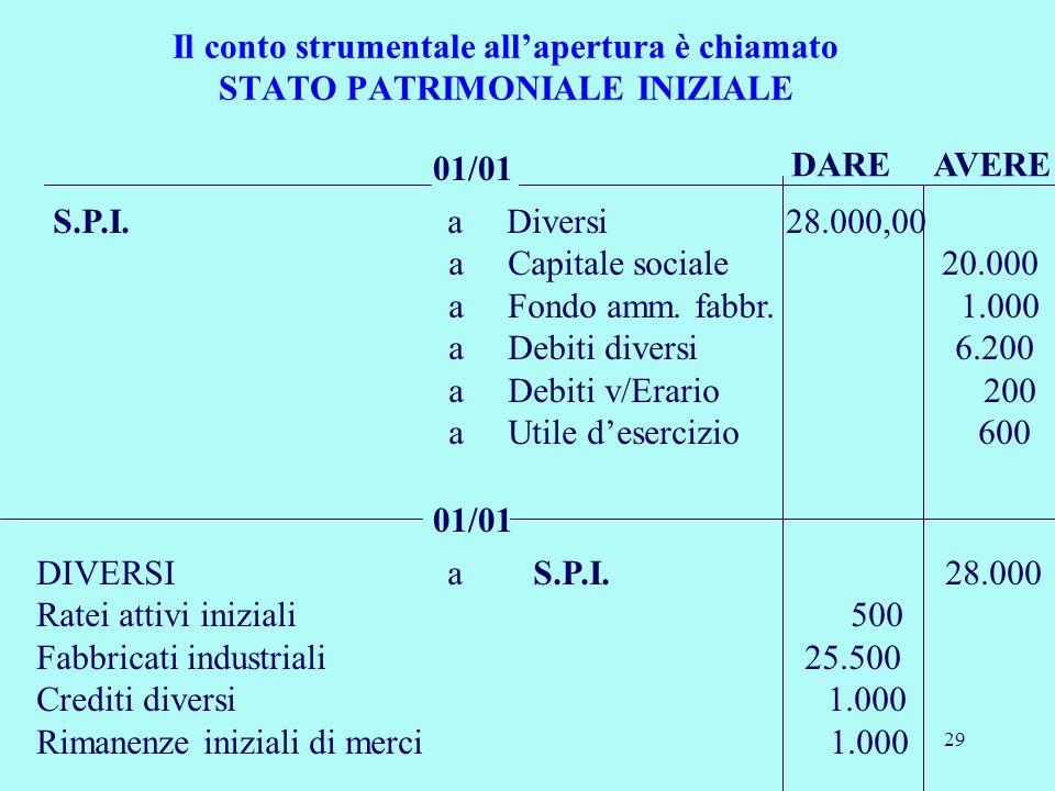 29 Il conto strumentale allapertura è chiamato STATO PATRIMONIALE INIZIALE 01/01 S.P.I. a Diversi 28.000,00 a Capitale sociale 20.000 a Fondo amm. fab