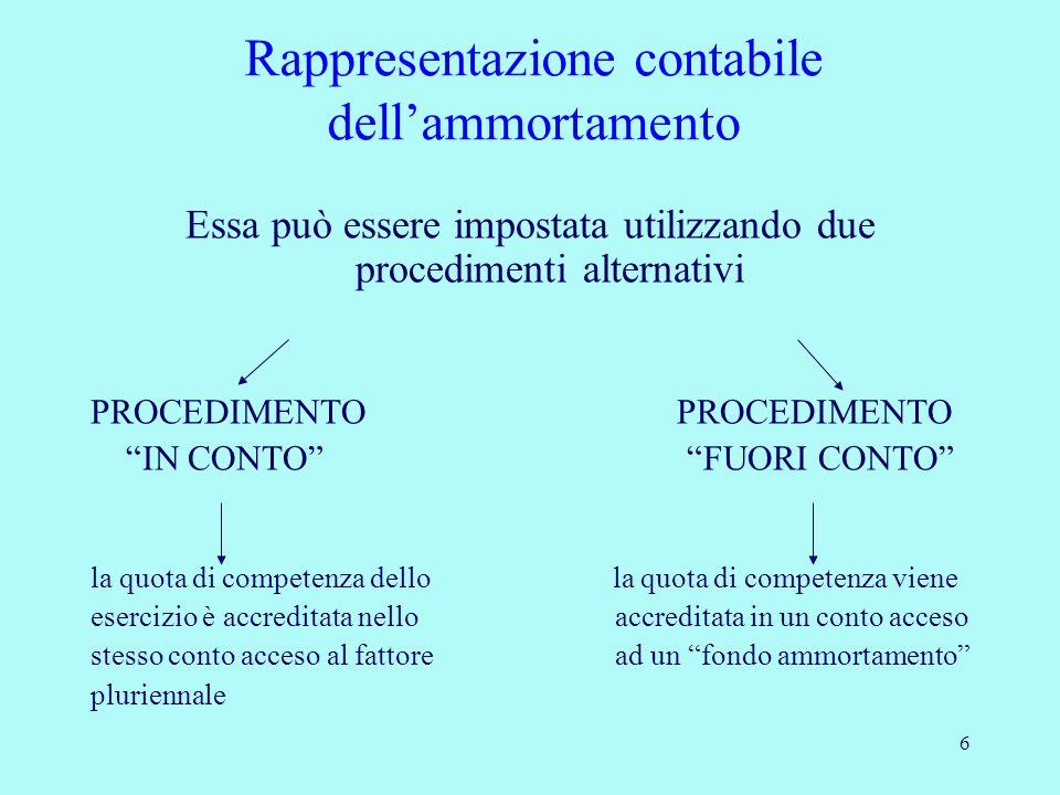 6 Rappresentazione contabile dellammortamento Essa può essere impostata utilizzando due procedimenti alternativi PROCEDIMENTO IN CONTO FUORI CONTO la