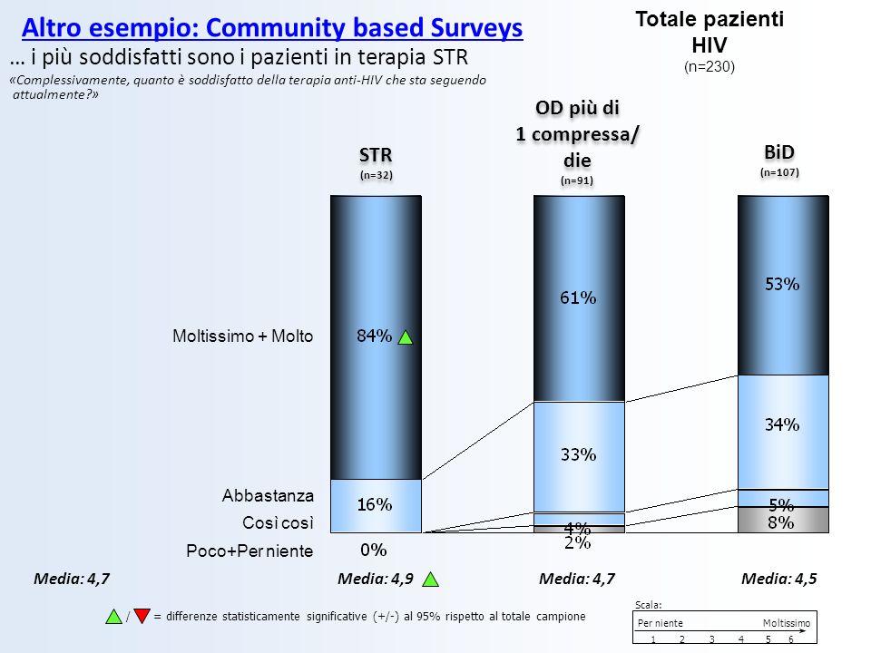 … i più soddisfatti sono i pazienti in terapia STR «Complessivamente, quanto è soddisfatto della terapia anti-HIV che sta seguendo attualmente?» STR (