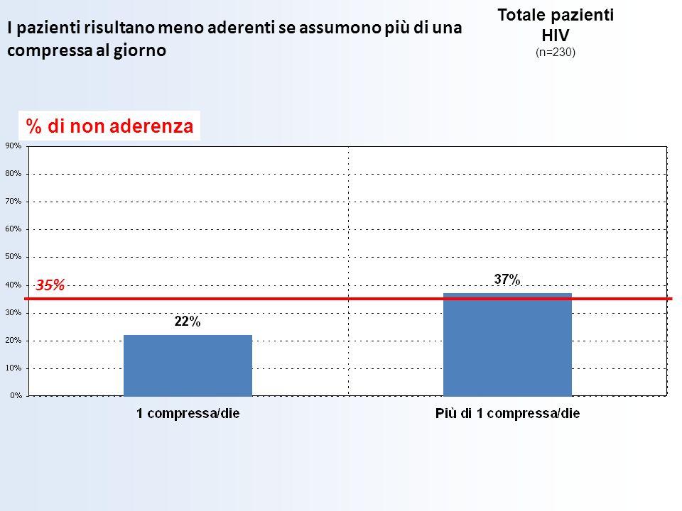 I pazienti risultano meno aderenti se assumono più di una compressa al giorno 35% % di non aderenza Totale pazienti HIV (n=230)