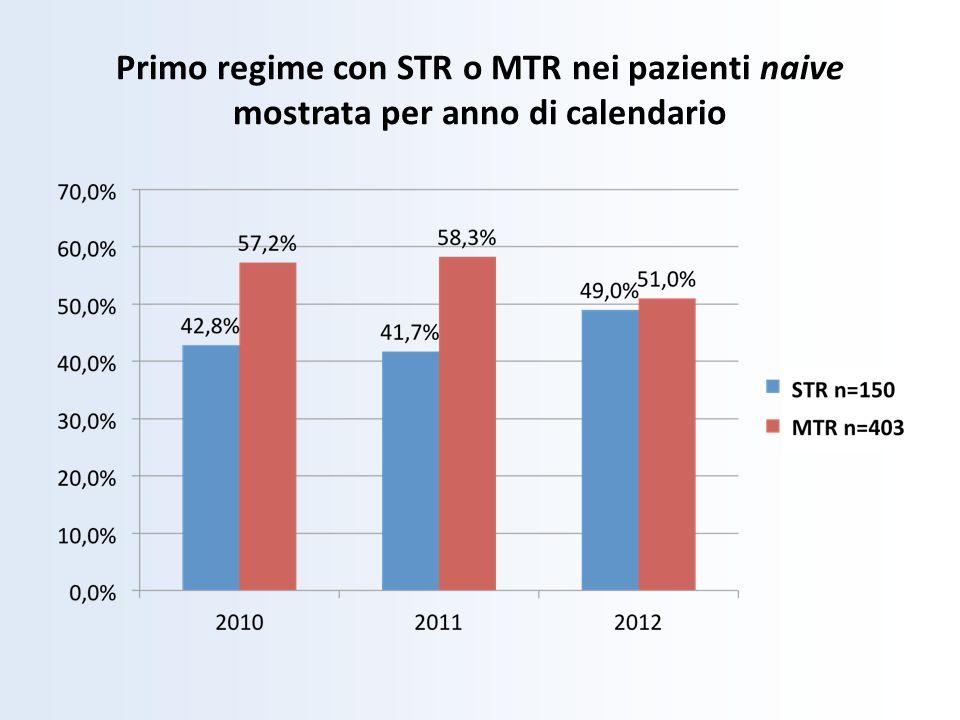 Primo regime con STR o MTR nei pazienti naive mostrata per anno di calendario
