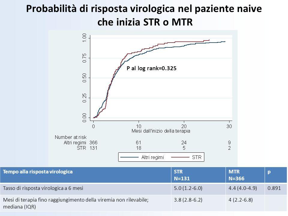 P al log rank=0.325 Tempo alla risposta virologicaSTR N=131 MTR N=366 p Tasso di risposta virologica a 6 mesi5.0 (1.2-6.0)4.4 (4.0-4.9)0.891 Mesi di t