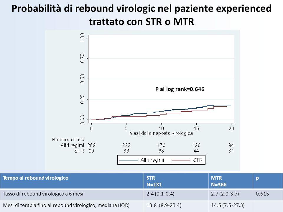 Probabilità di rebound virologic nel paziente experienced trattato con STR o MTR P al log rank=0.646 Tempo al rebound virologicoSTR N=131 MTR N=366 p