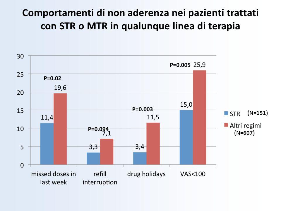 Comportamenti di non aderenza nei pazienti trattati con STR o MTR in qualunque linea di terapia (N=151) (N=607)