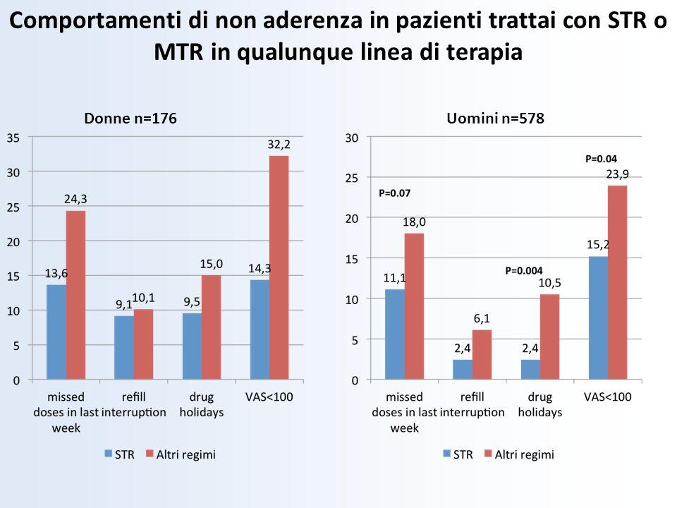 Comportamenti di non aderenza in pazienti trattai con STR o MTR in qualunque linea di terapia Donne n=176Uomini n=578