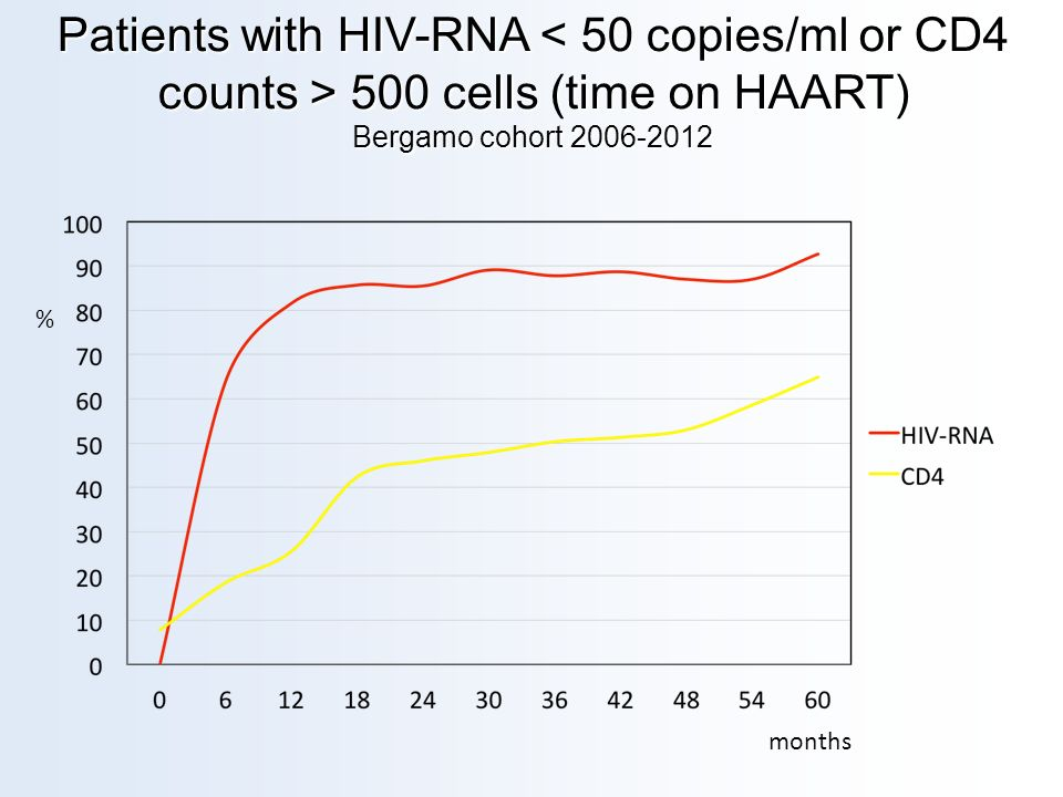 Patients with HIV-RNA 500 cells (time on HAART) Bergamo cohort 2006-2012 months %