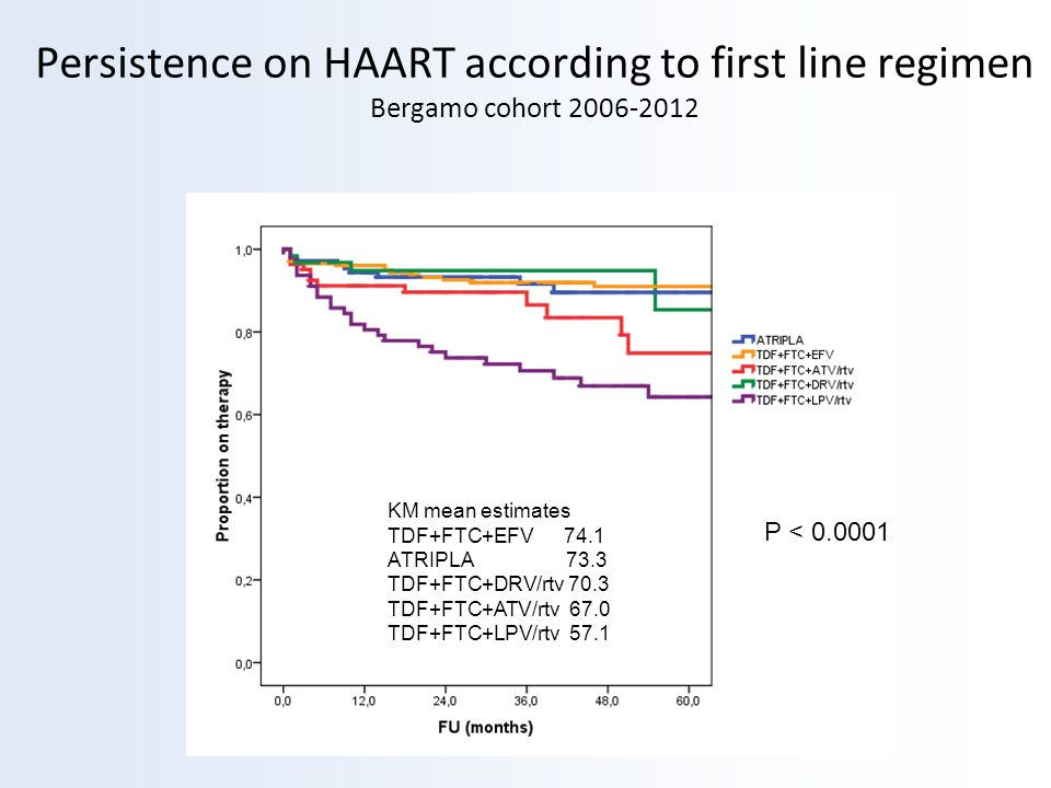 Persistence on HAART according to first line regimen Bergamo cohort 2006-2012 P < 0.0001 KM mean estimates TDF+FTC+EFV 74.1 ATRIPLA 73.3 TDF+FTC+DRV/r